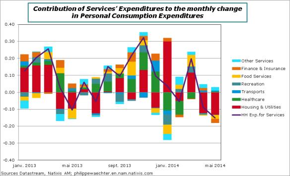 USA-en-2014-may-PCE-serv-Contrib