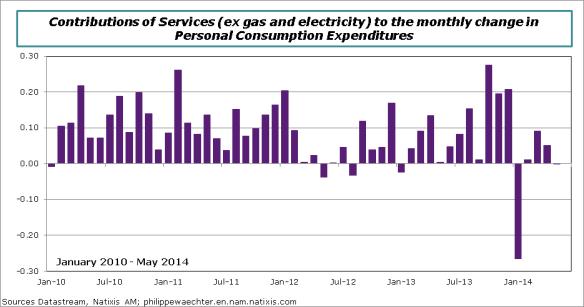 USA-en-2014-may-PCE-serv-exgas&elec