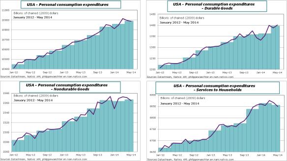 USA-en-2014-May-PCE