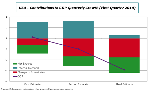 USA-en-2014-Q1-GDP-contrib-diff