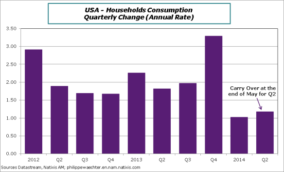 USA-en-2014-Q2-Cons-end-of-May