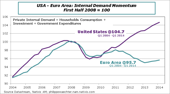 USA-ZE-en-2014-Q1-Internal-Demand-Comp