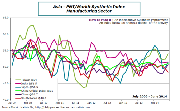 asia-2014-june-pmi-countries