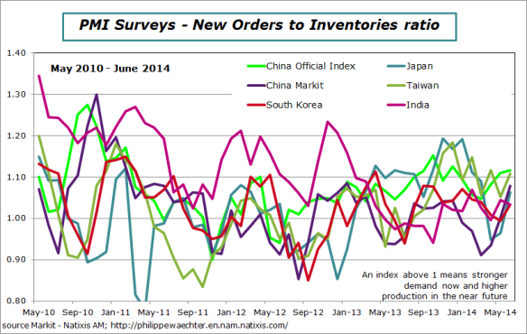 asia-2014-june-ratio
