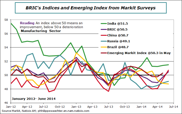 BRIC-2014-June-pmiindex
