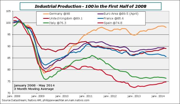 EA-2014-May-IPI-indices
