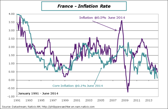 France-2014-June-Inflation rate