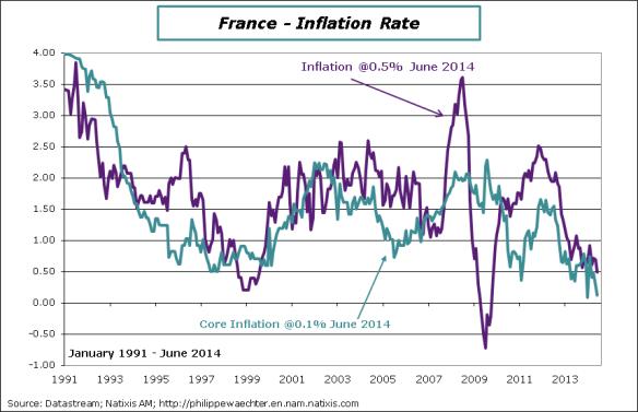 France-2014-June-Inflation rate