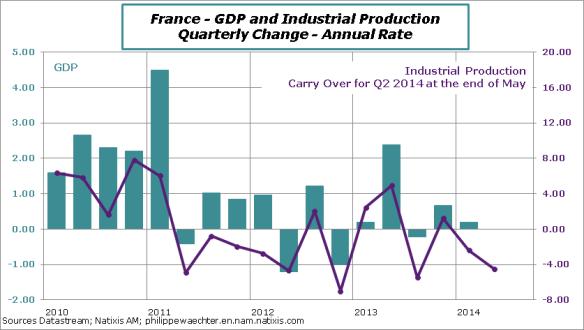 France-2014-Q2-IPI-GDP