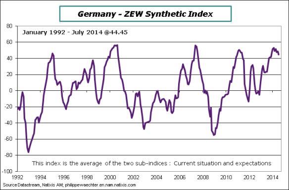 Germany-2014-July-ZEW