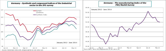 Germany-2014-June-Manuf-IFO-markit