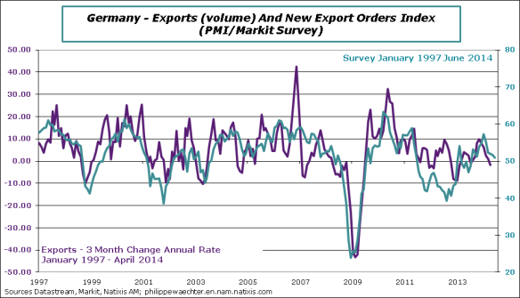 Germany-2014-June-PMI-Exports