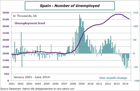 Spain-2014-June-unemployment