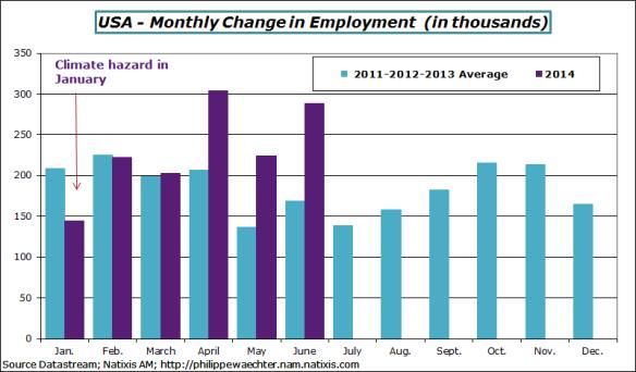 usa-en-2014-june-employment