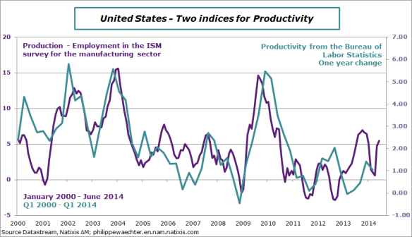 USA-en-2014-June-ISM-productivity
