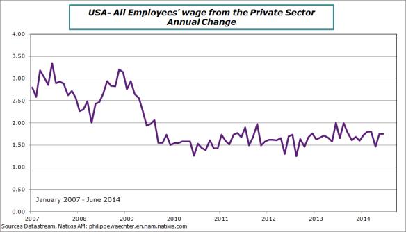USA-en-2014-June-wages