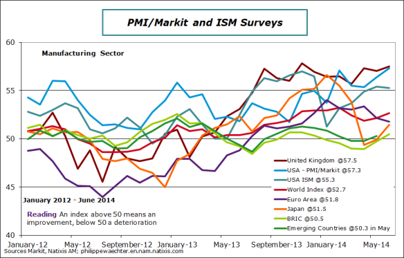 World-2014-june-pmi-countries