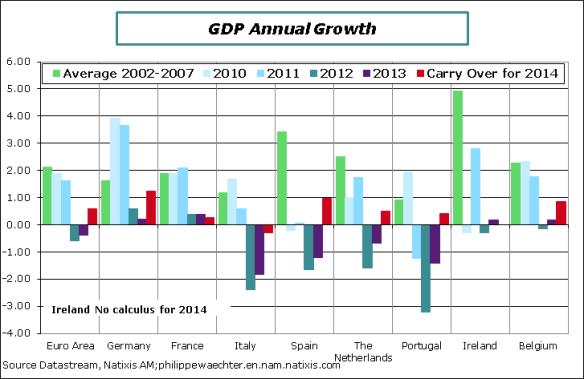 EA-2014-Q2-GDP-AChange