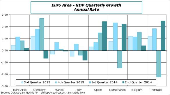 EA-2014-Q2-GDP-Qchange