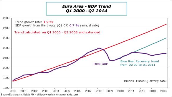 EA-2014-Q2-GDP-Trend