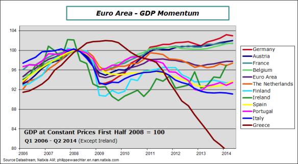 EA-2014-Q2-GDP