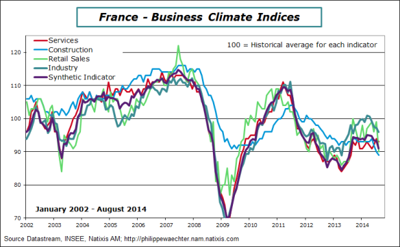France-en-2014-august-insee-components