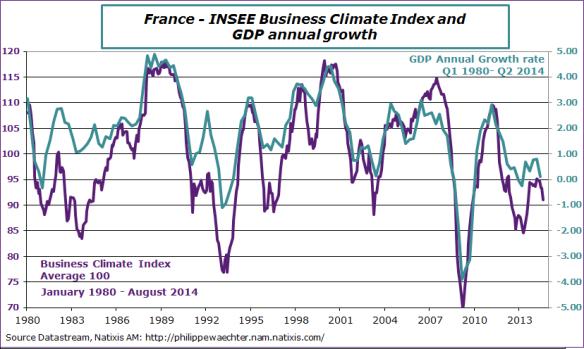 France-en-2014-august-insee-GDP