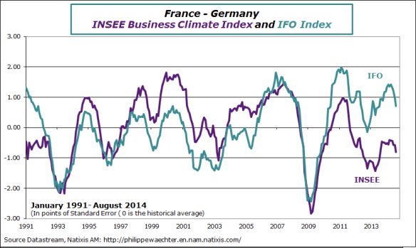 France-en-2014-august-insee-ifo