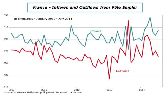 France-en-2014-July-in&out Pole Emploi