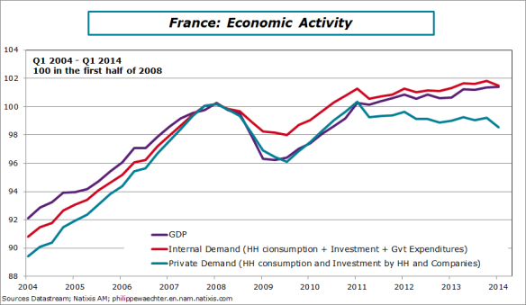 France-en-2014-Q1-GDP-intern-demand