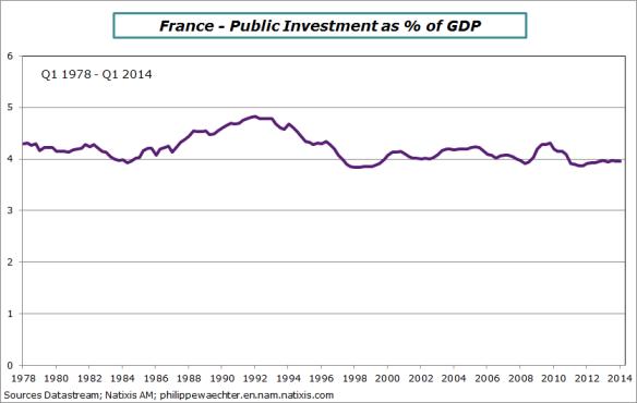 France-en-2014-Q1-public-investment