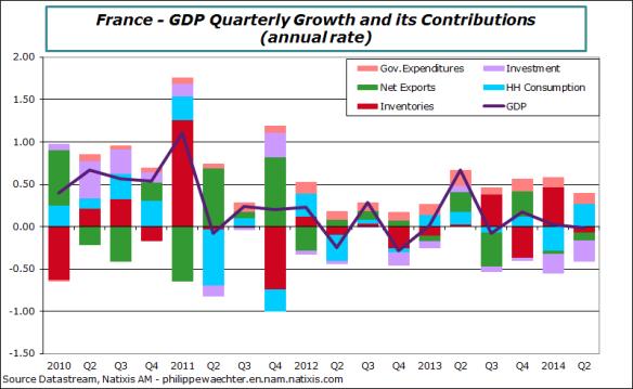 France-en-2014-Q2-GDP-Contrib