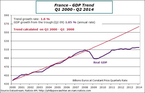 France-en-2014-Q2-Gdp-Trend