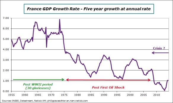 France-en-2014-Q2-GrowthLT