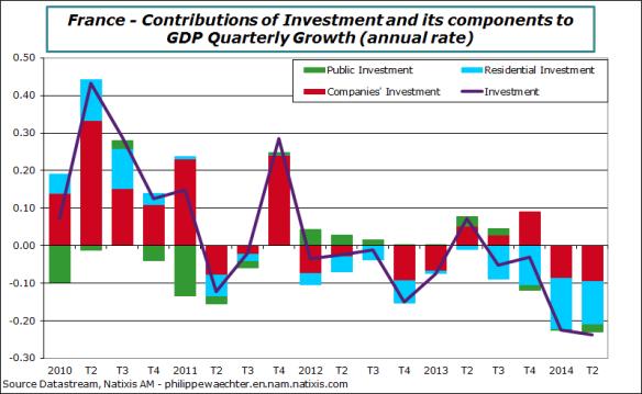 France-en-2014-Q2-Investment