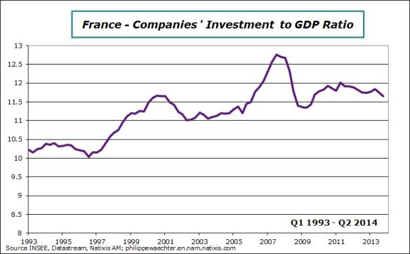 France-en-2014-Q2-investmentrate