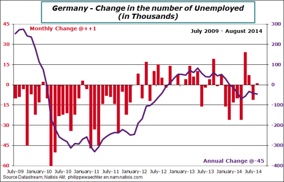 Germany-2014-august-unemp-monthChange