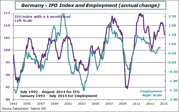 Germany-2014-july-employment-ifo