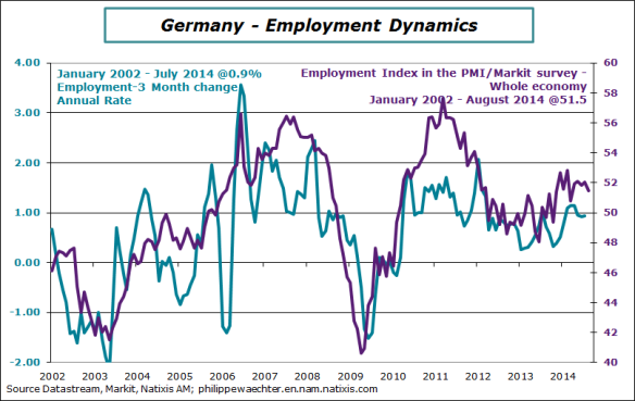 Germany-2014-July-employment-pmi