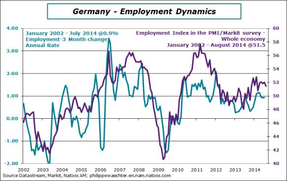 Germany-2014-July-employment-pmi