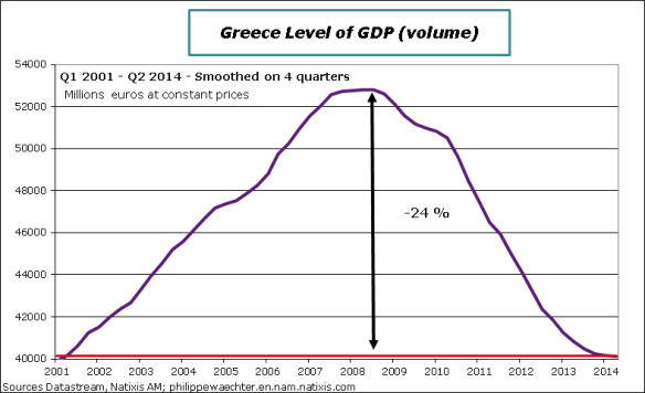 Greece-2014-Q2-GDP