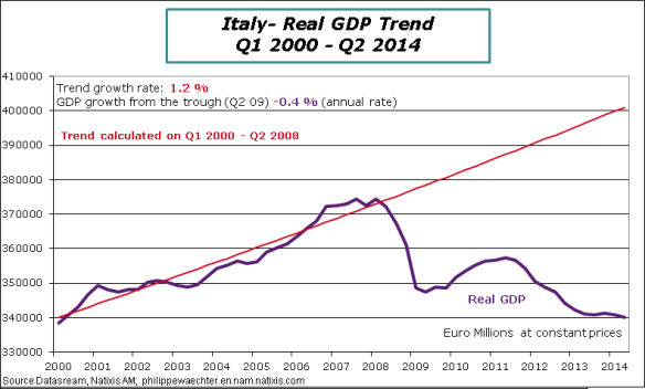 Italy-2014-Q2-GDP-trend