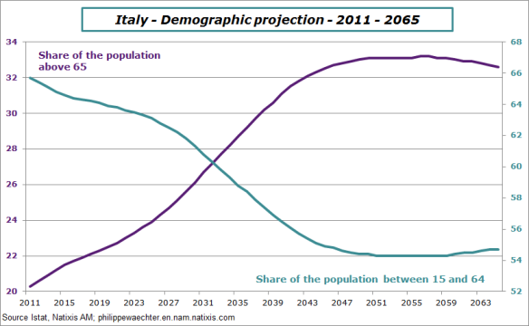 Italy-demography