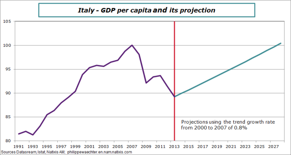 Italy-GDP per capita and projection