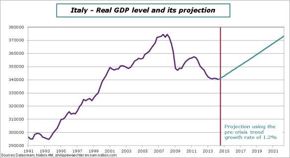 Italy-GDP-Projection