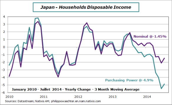 Japan-2014-july-disp-income