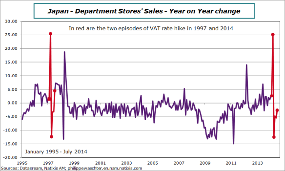 Japan-2014-july-retail-dep-stores