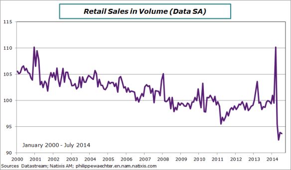 Japan-2014-july-retails-level