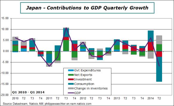 Japan-2014-Q2-GDP-contrib