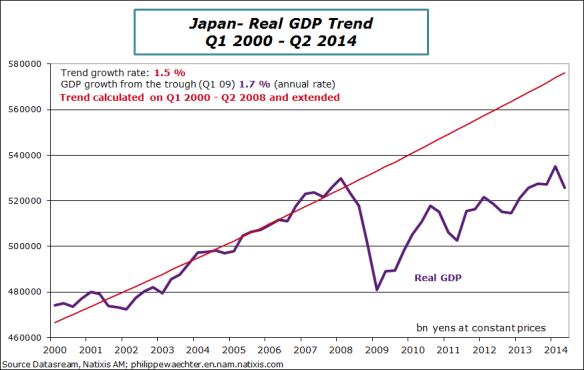 Japan-2014-q2-GDP-trend